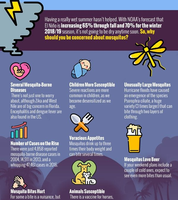 Why You Should Be Concerned About Mosquitos [Infographic]